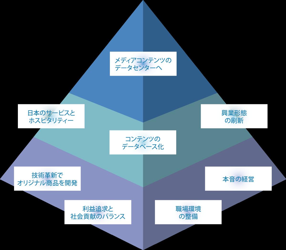 経営 データ センター 日本
